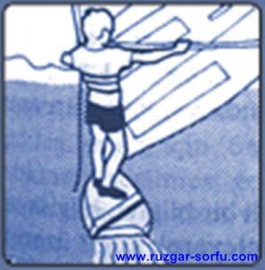 ruzgar-sorfu-ile-kolay-ilk-kalkis-ruzgar-sorfunu-kolay-ogrenme-6